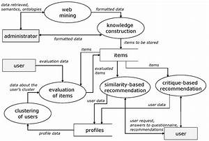 The Data Flow Diagram Of The Recommender Tool