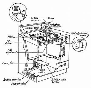 Avanti Gas Range Parts Diagram