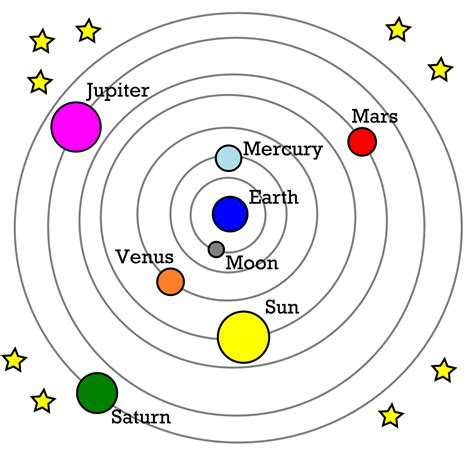 Who Invented The Planetary Model