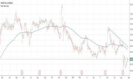 vsat stock price  chart nasdaqvsat tradingview
