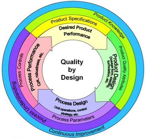 quality by design solving the quality by design dilemma quality digest