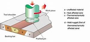 Tig Welding Line Diagram