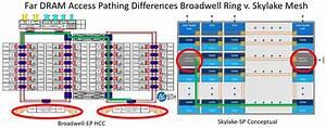 Things are getting Meshy: Next-Generation Intel Skylake-SP ...