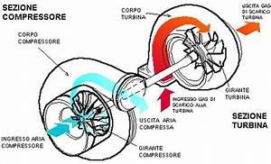 Gp Canada  La Ferrari Modifica Anche Il Compressore