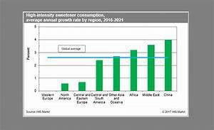artificial sweetener market trends 2017 06 06 prepared
