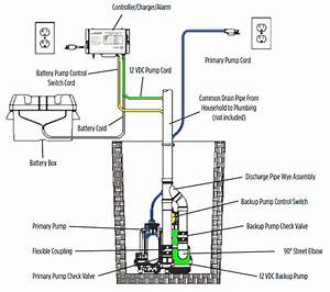 Sump Pump Battery Backup Wiring Diagram Picture