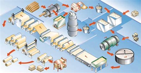 encyclop 233 die larousse en ligne fabrication du papier et du