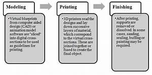 The R U0026d Tax Credits And The U S  3d Printing Initiative