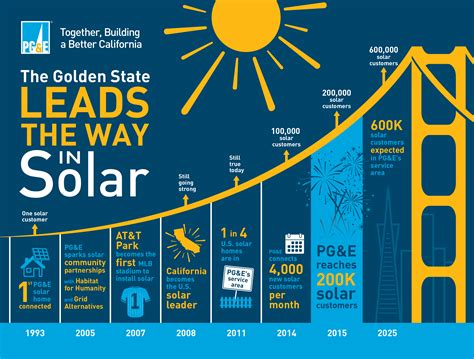 Pg E pge leads  nation   solar customers 2699 x 2045 · jpeg