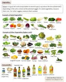 Atkins Diet Phase 1 Food List Vegetables