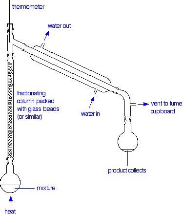 Fractional Distillation Ideal Mixtures Liquids