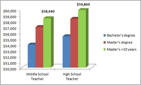 History Professor Salary How To Become A Math Teacher Salary And Education Info