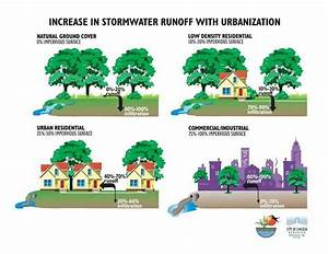 90 Best Images About Stormwater On Pinterest