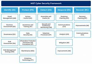 The Right Security Framework Can Help You Simplify Your