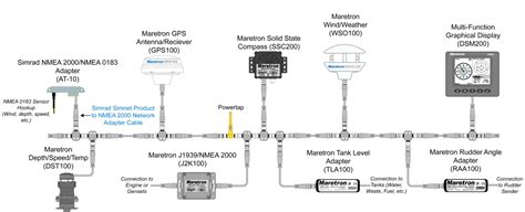 Nmea 2000 Wiring Diagram by Gps545 To Nmea2000 The Hull Boating And Fishing
