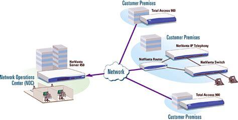 Managed Network Services | NetComWorks.com