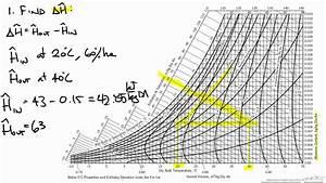 Humidity Chart Example