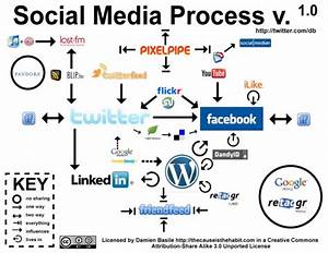 22 Educational Social Media Diagrams