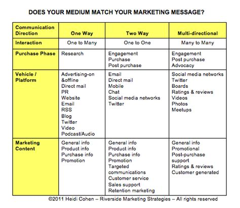 Marcom Strategy Template by Do You Really How To Communicate Chart Included