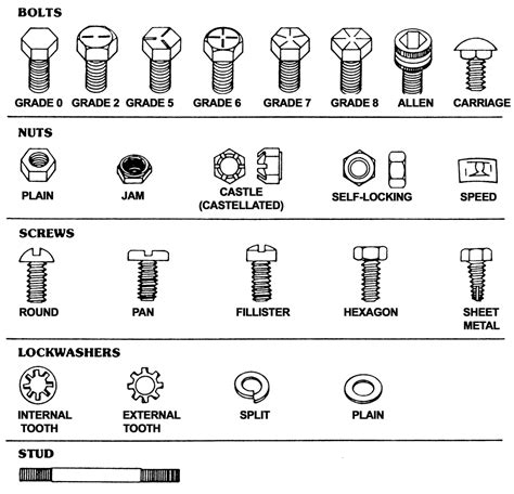 Fasteners, Measurements And Conversions