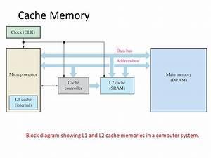 Memory And Storage Dr  Rebhi S  Baraka