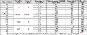 Größe Heizkörper Berechnen : berechnung von alten heizk rpern im bestand haustechnik verstehen ~ Themetempest.com Abrechnung