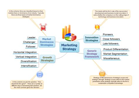 Brand Development Process Template Awesome Best Social Marketing Strategy Free Marketing Strategy Templates
