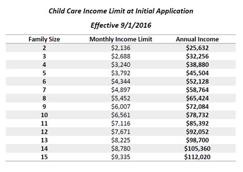 community coordinated child care 383 | Child Care Income Initial Guidelines 9 1 16