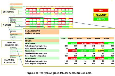 Predictive Performance Measurements  Quality Digest