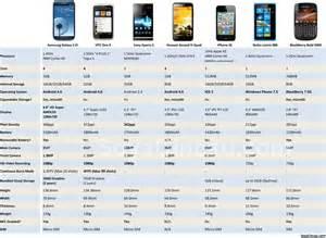 smart phone comparison soyacincau