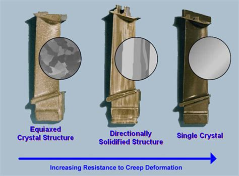 microstructures  turbine blades  diy projects