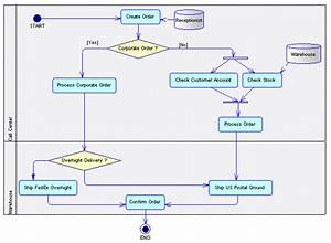 Business Process Diagrams  Analysis