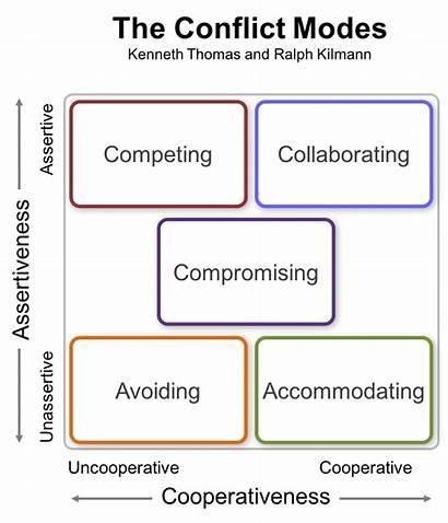 Conflict Kilmann Thomas Modes Kenneth Ralph Management