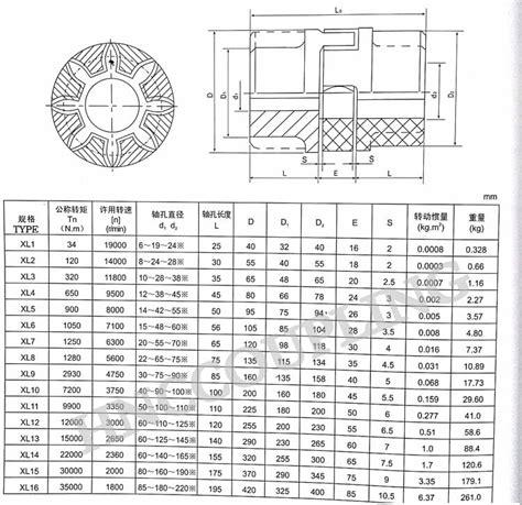 jaw coupling xl series shaft coupling manufacturers hnc coupling