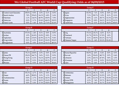 usa world cup qualifying table images of world cup qualifying tables africa the best