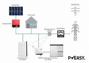 Battery Storage For The Home  U2014 Pveasy