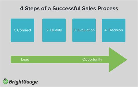 sales process how to organize sales process using email nethunt crm