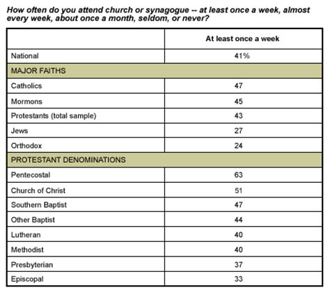 Who Places The Most Faith In Religion?