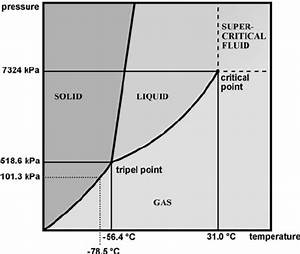 Phase Diagram Of Co 2   Particularly Highlighted Are The