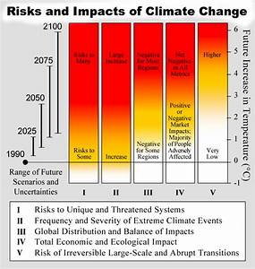 U0026quot Burning Embers Diagram U0026quot  From Ipcc Third Assessment Report