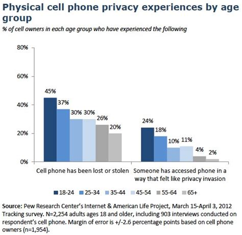 cell phone for by owner findings pew research center