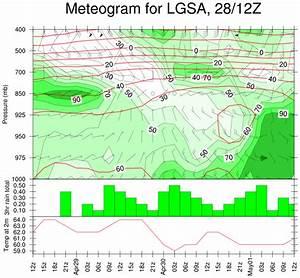 Ncl Graphics  Meteogram