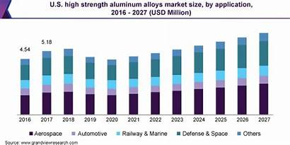 Market Strength Alloys Aluminum 2027 Demand Report