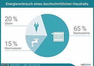 Energieverbrauch Im Haushalt : infografiken co2online ~ Orissabook.com Haus und Dekorationen