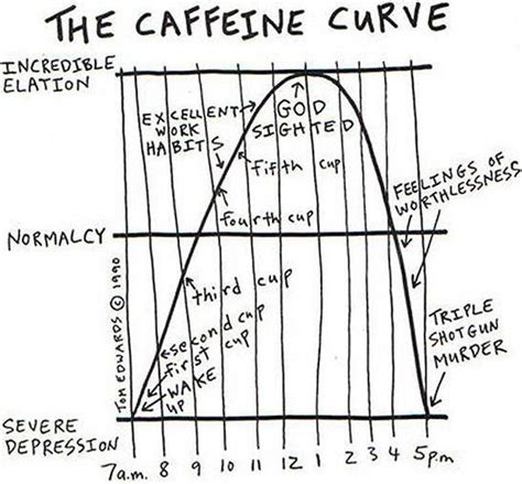 View on youtube download torrent. 14 Surprising Facts About Caffeine - Barnorama