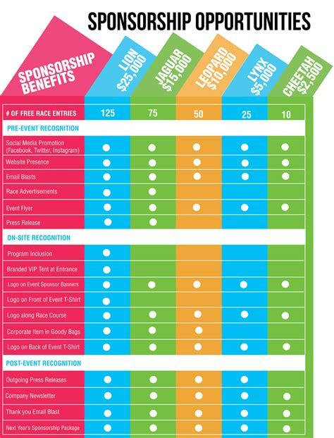 sponsorship levels template sponsor packet run 5k miami