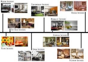 interior design styles at a glance onlinedesignteacher
