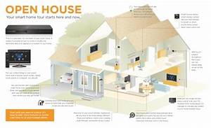 Smart Home Wiring Guides