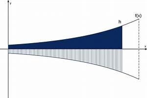 Differenzialquotient Berechnen : rotationsvolumen ~ Themetempest.com Abrechnung