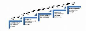 Key Processes And Five Building Blocks Of The Adkar Model